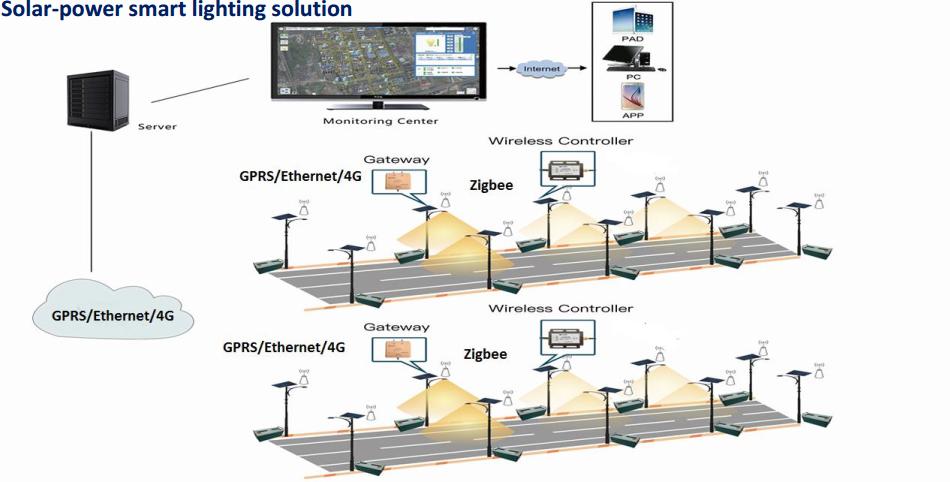 Solar Power Smart Lighting Solutions