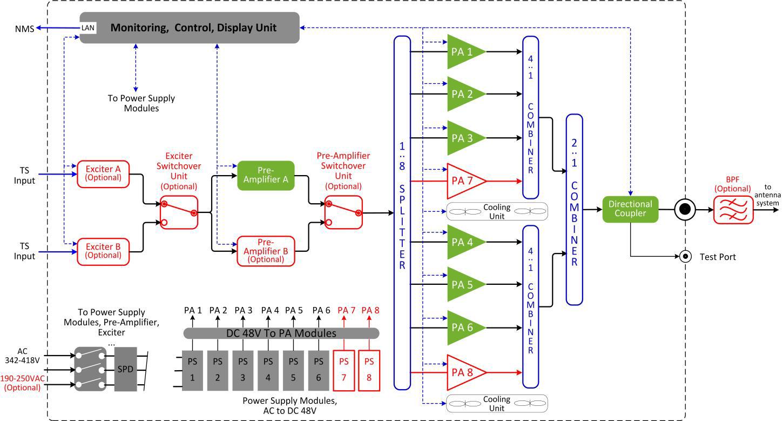 Diagram 1 GT-5900-3000 Block Diagram