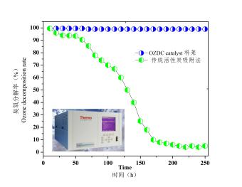 OZDC臭氧催化消除材料