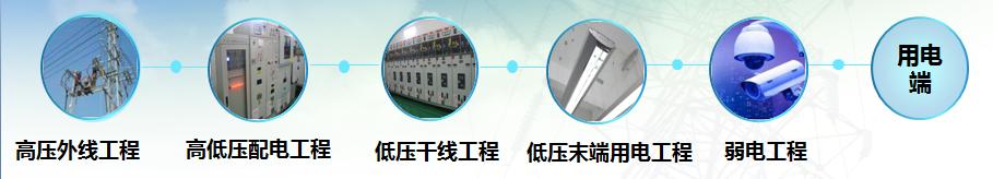 智能配电业务