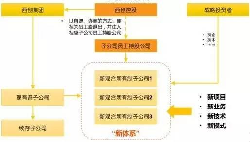 包钢西创一体化咨询方案(二)--连载文章
