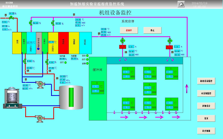 针对恒温恒湿实验室这一控制对象的特殊要求,为满足工作环境需要的温湿度稳定性,为工作人员提供一个舒适的工作环境,同时兼顾到节能环保的设计理念。 自动化控制系统在硬件选择上,要求灵敏度高,可靠性好的产品。从末端的传感器、执行器到控制层的控制器,上位监控系统的监控平台都选择工业级的产品。 自动化控制系统在软件设计上,有多年实践经验的专业工程师根据不同应用场合的系统,设计出各具特点的专业控制软件。 为了尽可能减少因设备故障给用户造成的损失,自动化控制系统设计有GPRS远程协助系统。尽可能的保证实验室的安全可靠运行。