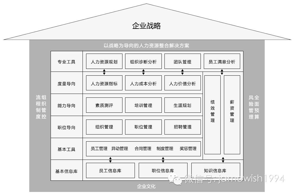 【企业管理】杰威人力资源管理咨询