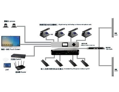 网路数字会议系统