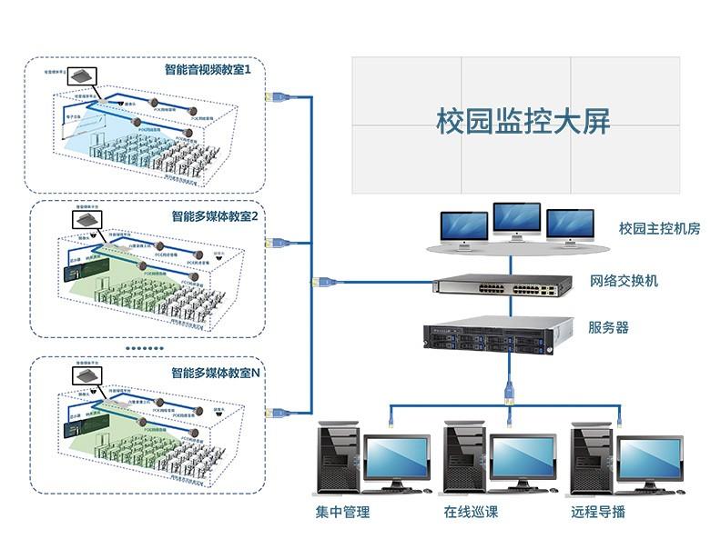 智慧校园全网络化解决方案系统集成图