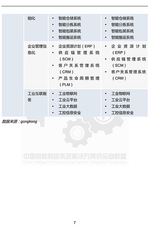 中国智能制造系统解决方案市场研究报告