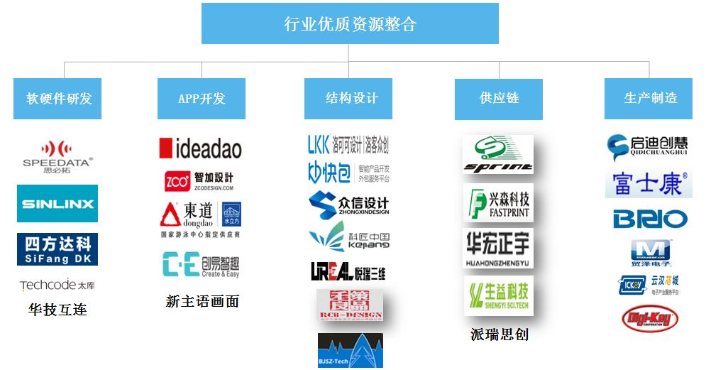 智能硬件行业优质资源整合