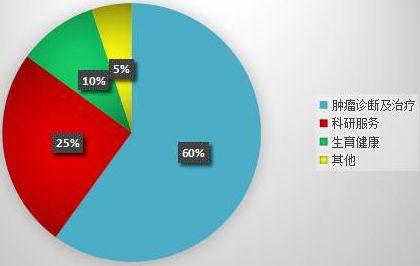 全球基因检测市场主要应用领域占比,数据来源:中国产业信息网.