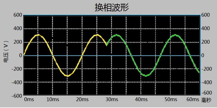 等电压0毫秒无缝换相波形