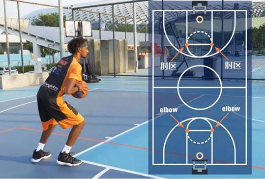 篮球本领讲授:侧面勾手上蓝行动合成