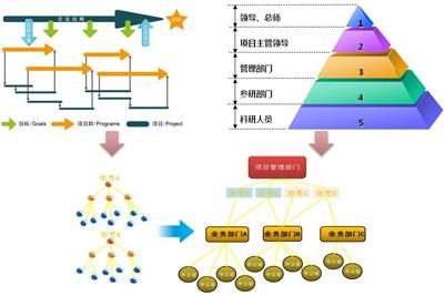 0以计划为主线,串联项目的工作分析结构(wbs),交付物,文档,费用,资源