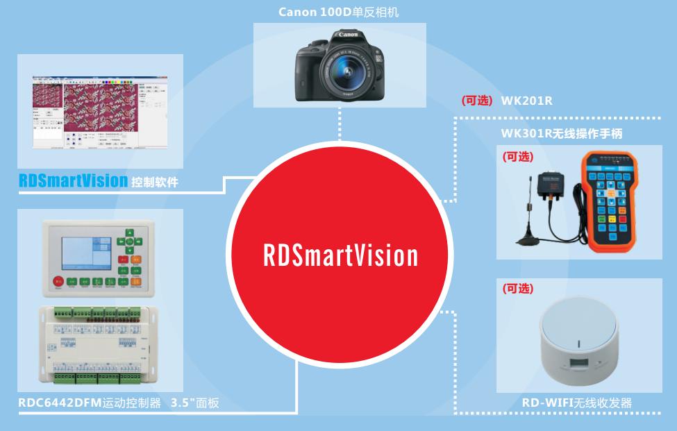 RDSmartVision.png