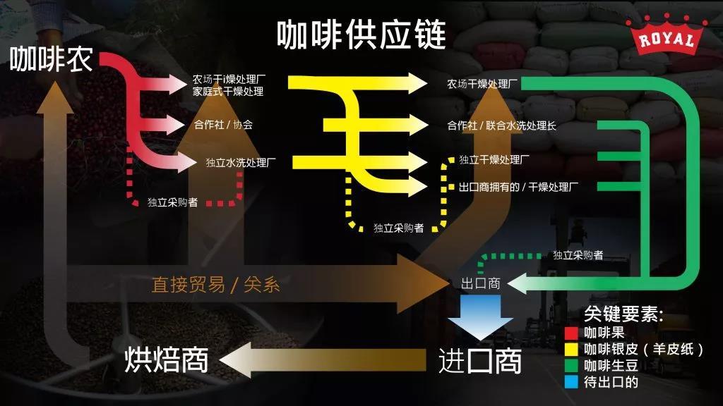 roast 咖啡烘焙杂志| 产业| 让消费者了解咖啡供应链