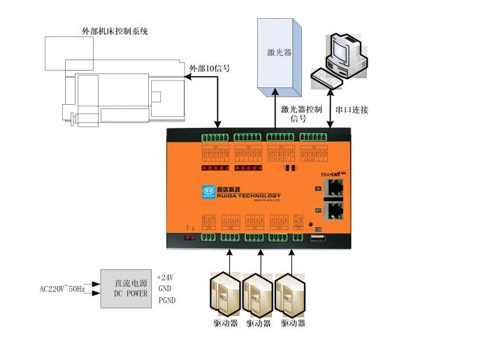 睿达科技RDEncLas400G智能激光控制模块新产品发布