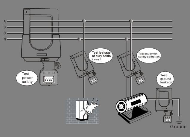 ETCR7100A超大口径钳形电流表