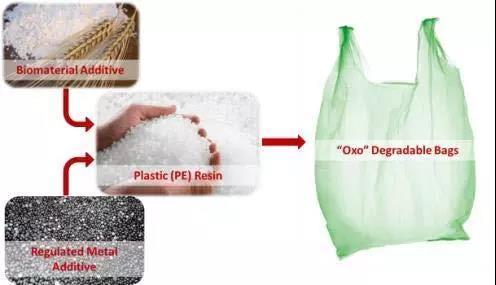 科普 | 关于可降解塑料,有些事实可能跟你想的不太一样。