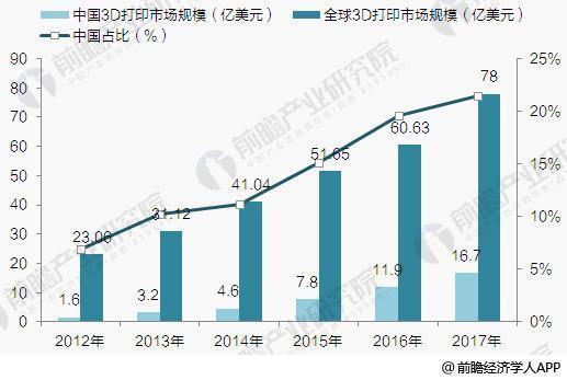 中国3D打印行业发展前景预测 2023年市场规模将破百亿美元