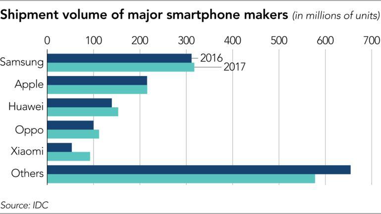 传华为联合京东方推可折叠手机抢先三星;酷派上半年手机营收大幅下降;小米挖联想在线销售高管负责印度电视;iPhone X二手价高