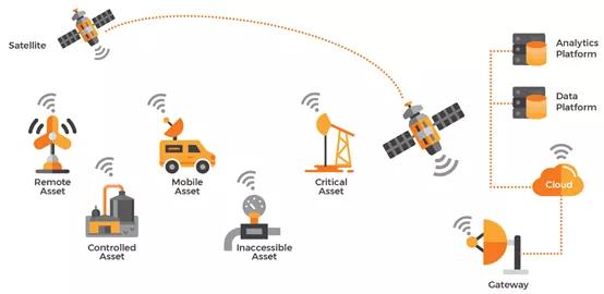 """卫星NB-IoT、私有NB-IoT,支撑5G连接""""未连接的物"""""""