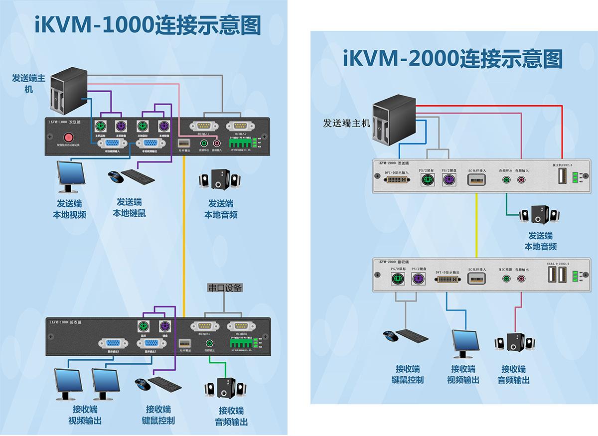 铁路信号KVM光纤延长线方案
