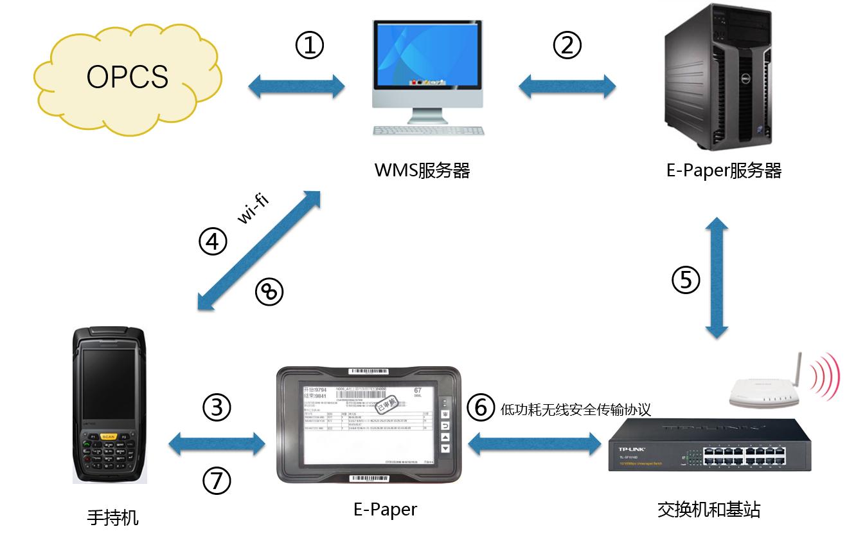 智能产线无纸化E-Paper解决方案