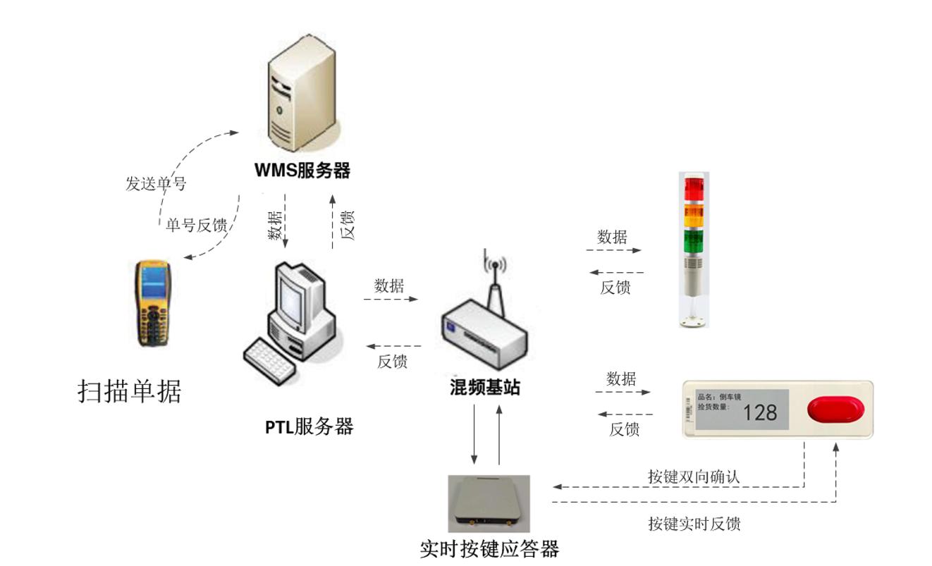 电子标签辅助拣选系统Wireless-PTL方案