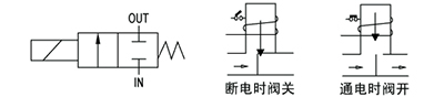 OSA86系列直动式电磁阀(含防爆型)