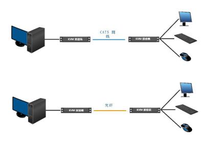 计算机KVM延长器在轨道交通系统中的应用