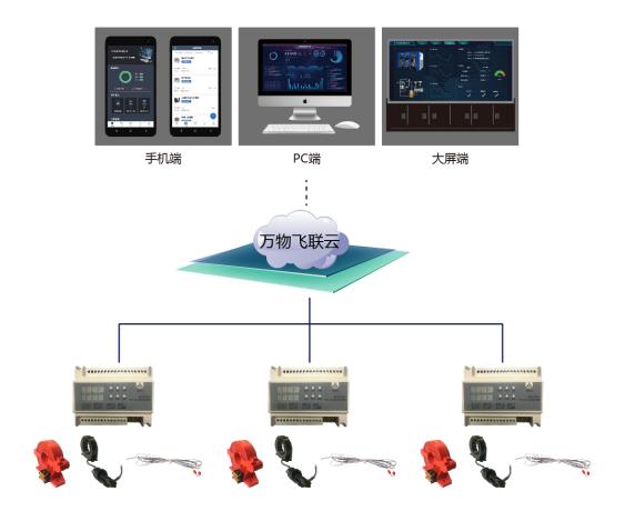 安全用电管理云系统解决方案