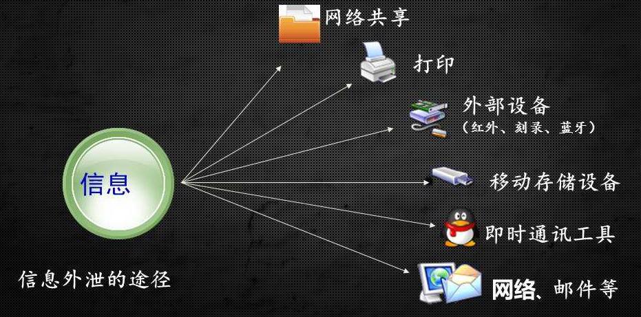 安防视频防泄密系统介绍