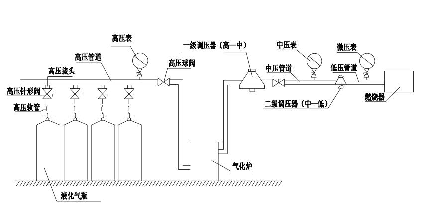 红外线燃烧器使用液化气时气瓶使用的注意事项