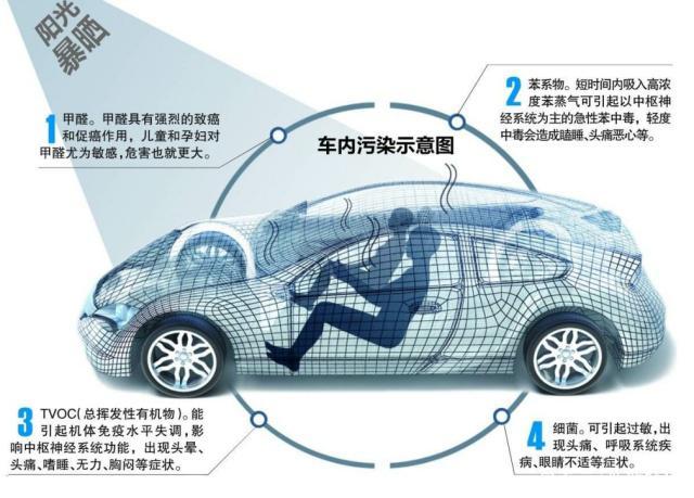 车内空间小,污染大问题