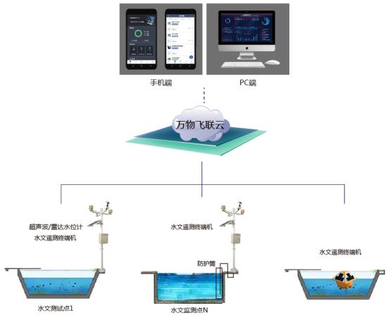 小流域水质物联网在线监测系统
