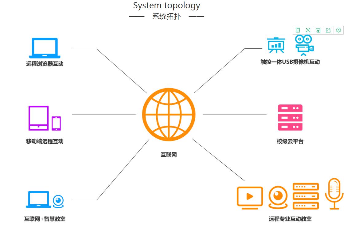 远程互动教学系统