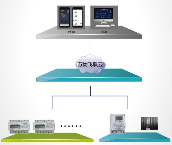 物联网电力远程抄表 系统解决方案