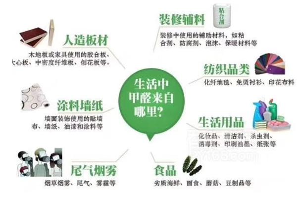 森家环保小课堂:生活中的甲醛主要来自哪里?
