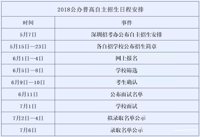 2019年深圳中考自主招生相关工作预计在近期公布招生安排!