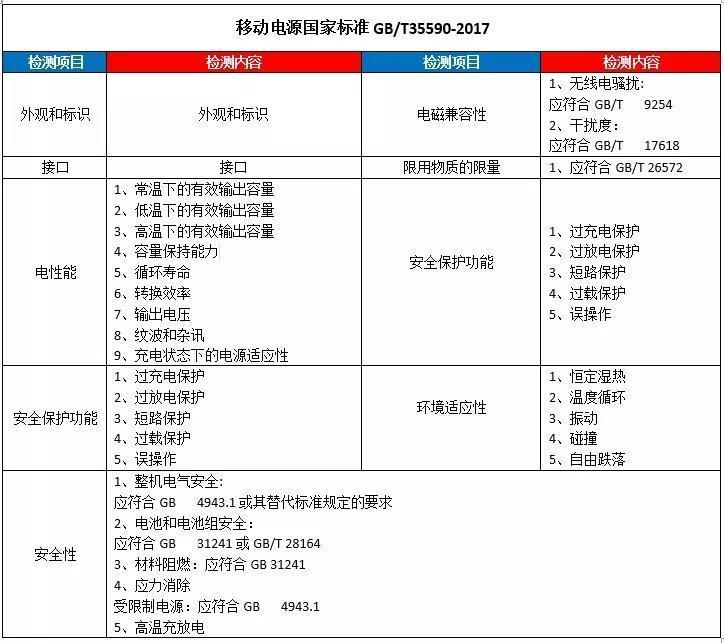 移动电源入驻京东必须做GB/T35590-2017质检报告