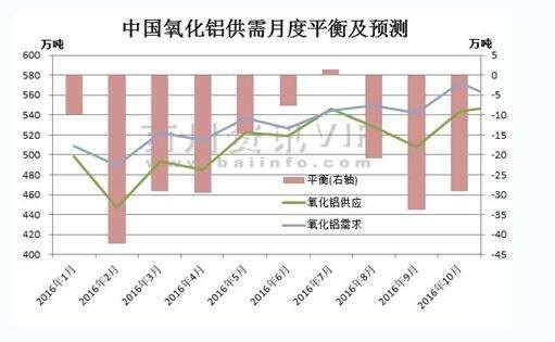 全球氧化铝市场波动将趋于平衡