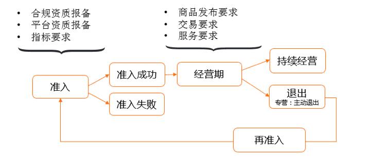 淘宝网行业管理规范