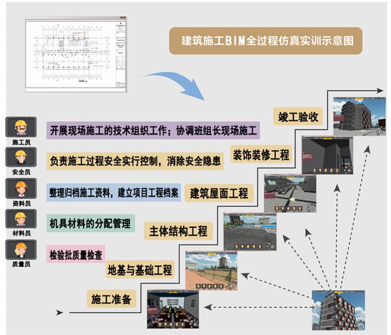 土建施工全过程模拟