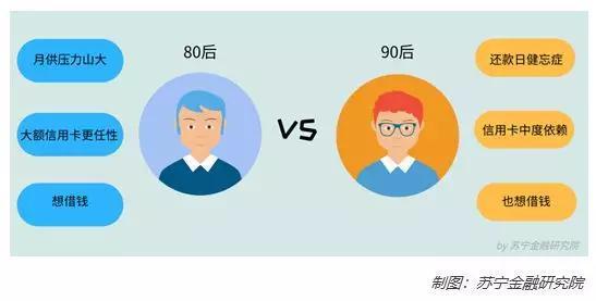 80后90后真实负债:80后应还款额大 90后逾期次数多