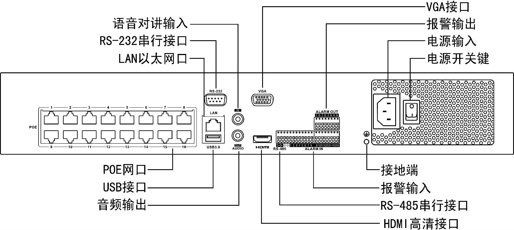 DS-7900系列NVR  DS-7908/7916/7932N-I4/P