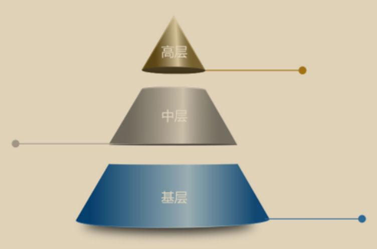 團隊溝通拓展項目:管理金字塔