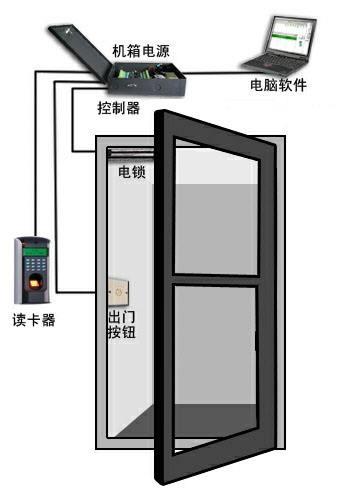 门禁考勤系统架构设计