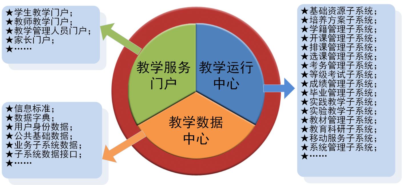 综合教务系统解决方案