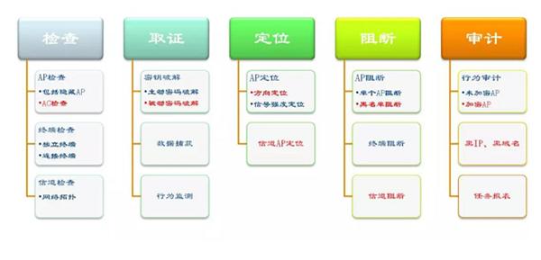 """星产品丨""""猎隼""""无线网络检查取证系统大揭秘"""