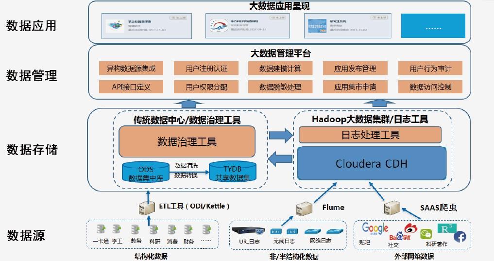 统一数据管理与分析平台解决方案
