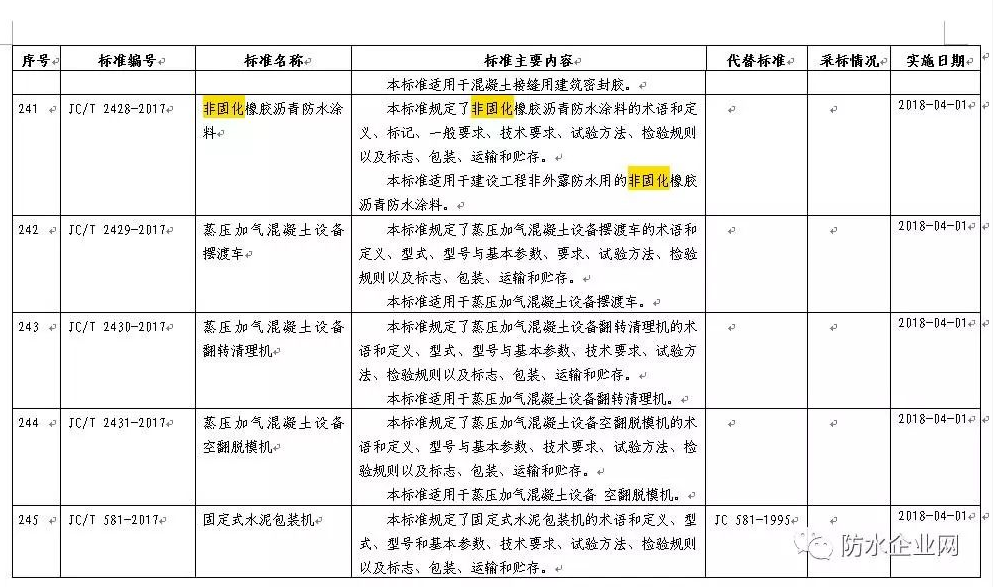 《非固化橡胶沥青防水涂料》标准获工信部批准,明年4月1日起实施!