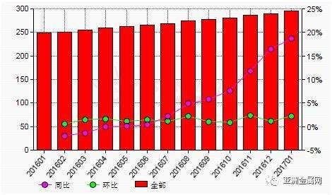 5月份中国电解铝产量环比增加3.6%